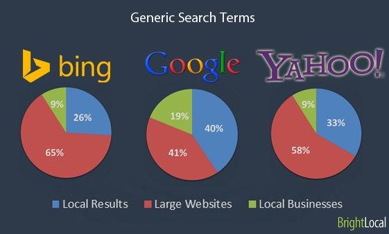 Google vs Bing vs Yahoo -% de resultados locales