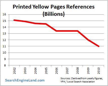 Gráfico de uso de las páginas amarillas a lo largo del tiempo