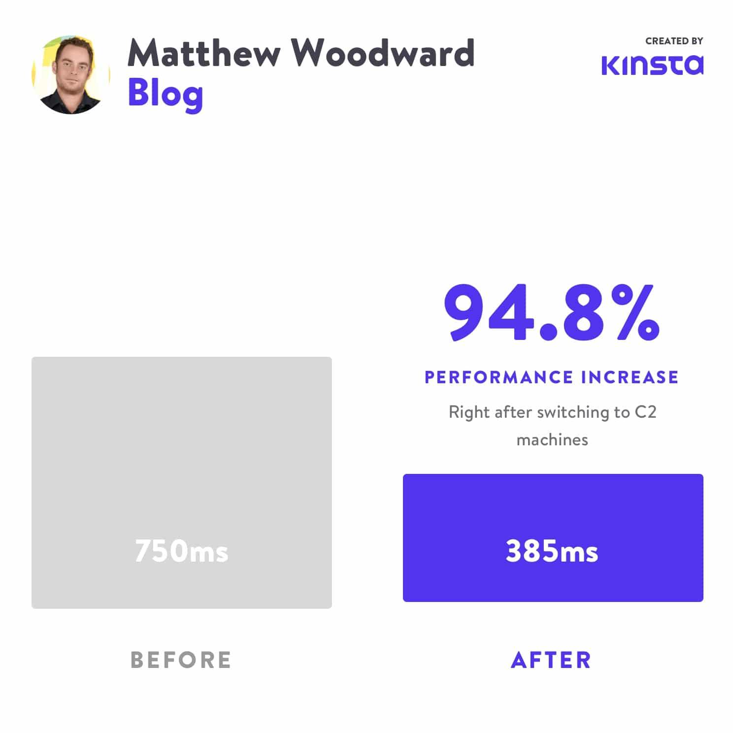 Matthew Woodward experimentó un aumento de rendimiento del 94,8% después de pasar a C2.