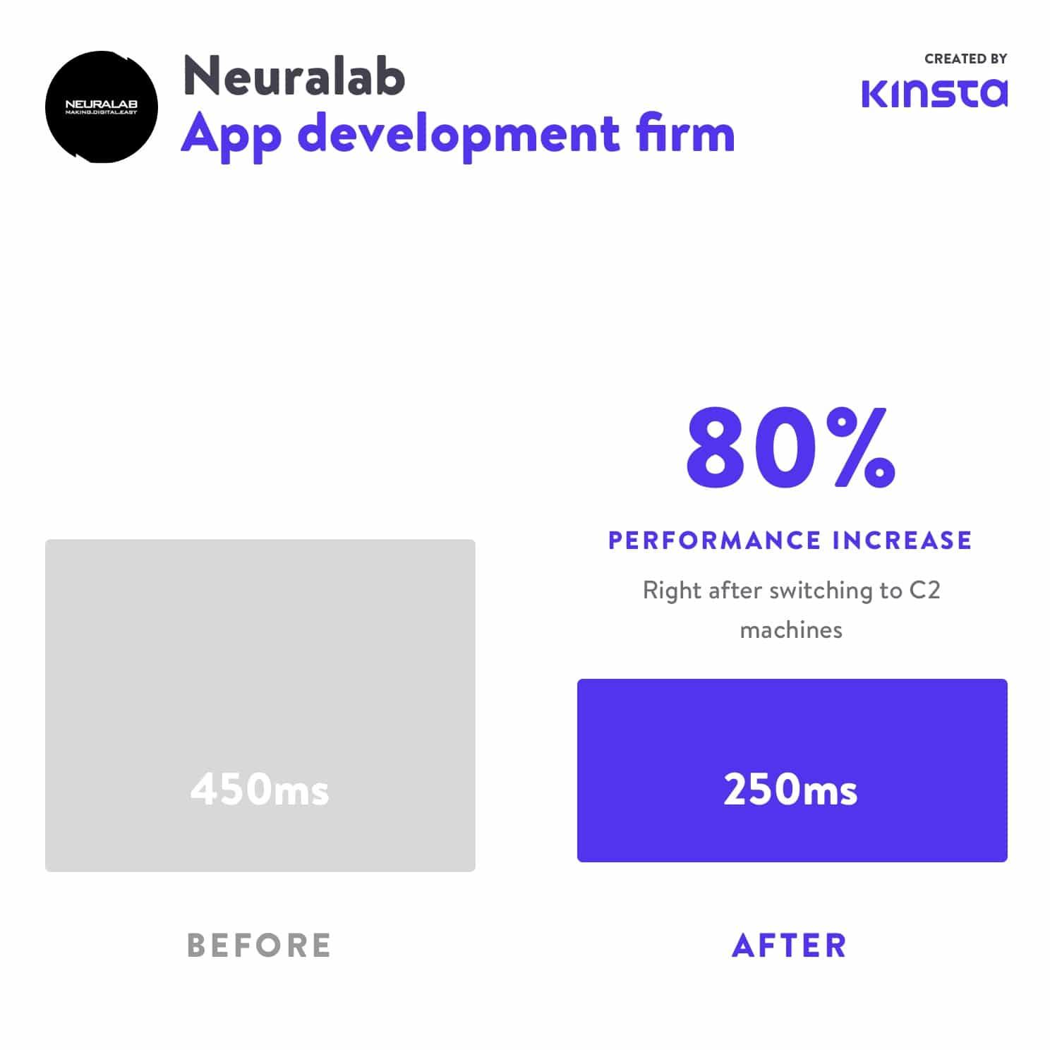 Neuralab experimentó un aumento del 80% en el rendimiento después de pasar a C2.