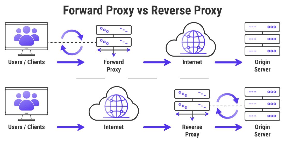 Infografía que muestra las diferencias entre el proxy directo y el proxy inverso