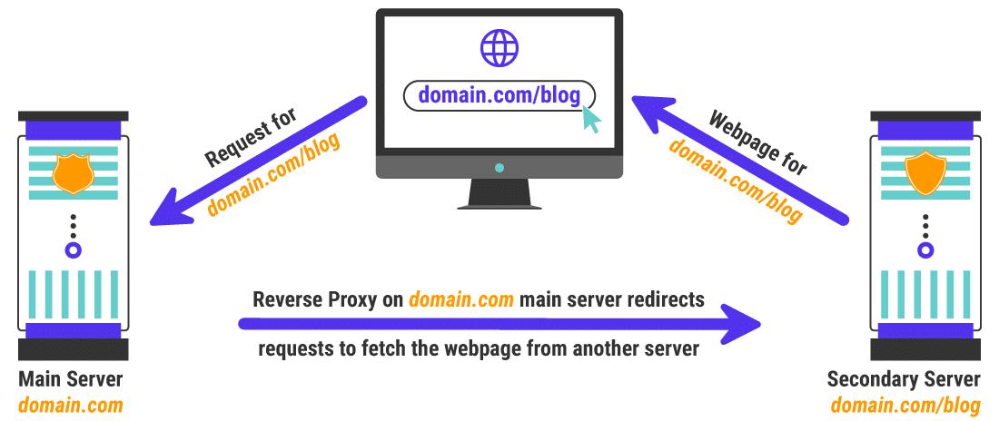 Un ejemplo de un caso de uso de servidor proxy inverso