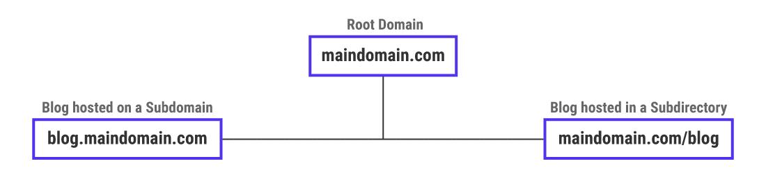 Dos enfoques para alojar un sitio web alternativo con el mismo nombre de dominio