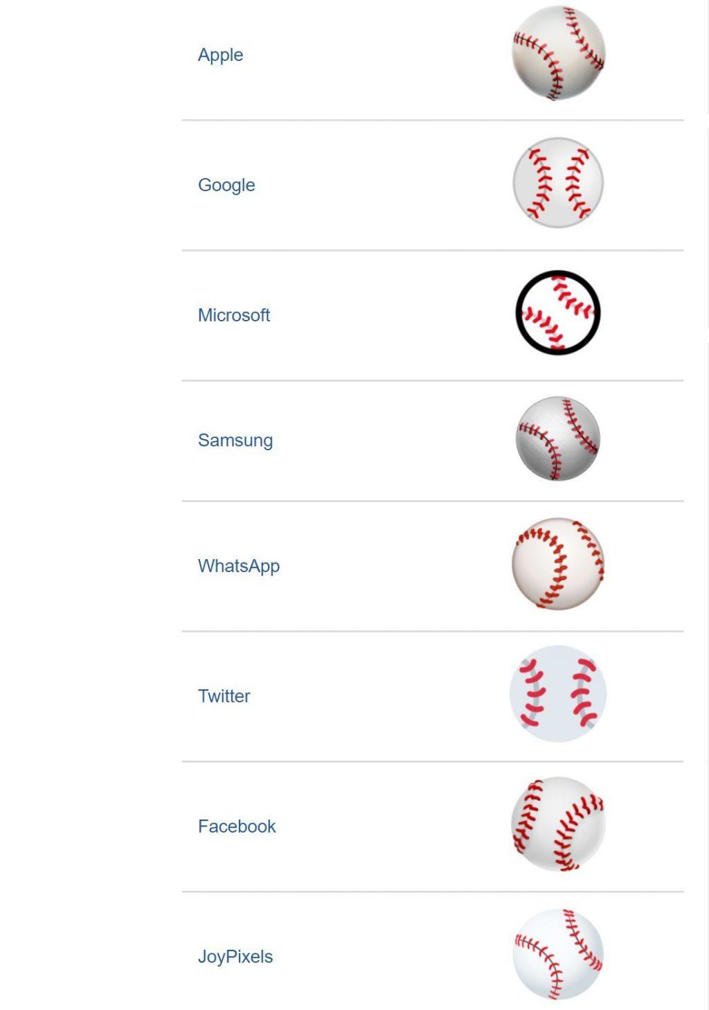 Cómo se ven los emojis en diferentes dispositivos