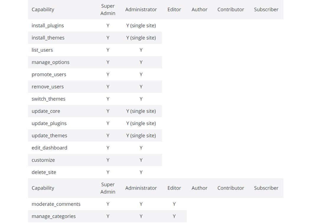 Imagen de la tabla 'Roles vs Capacidades' de WordPress Codex