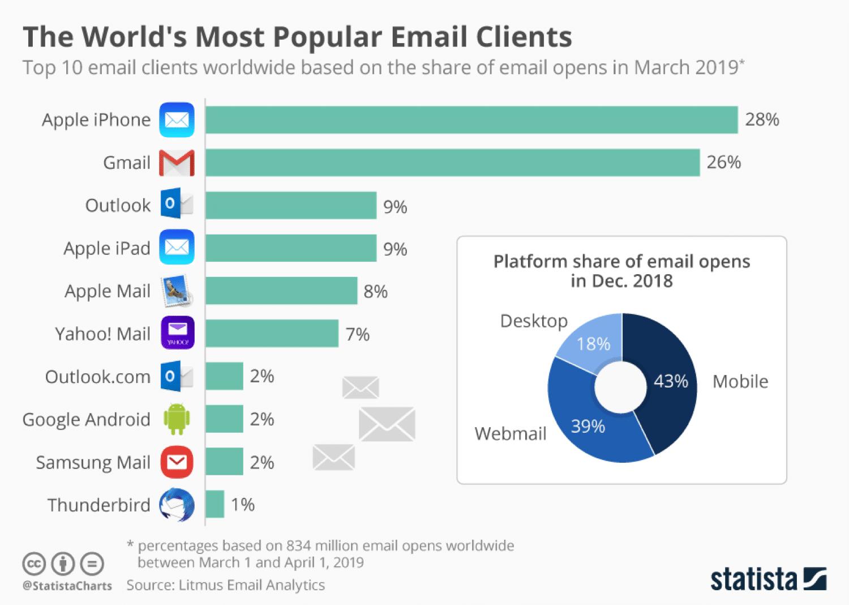 Estadísticas de uso del cliente de correo electrónico