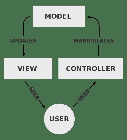 Proceso de controlador de vista de modelo - frameworks PHP