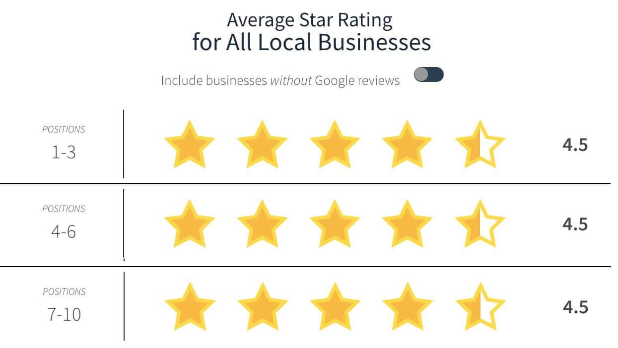 El estudio de reseñas locales de Google muestra que el 74% de las empresas tienen al menos una reseña