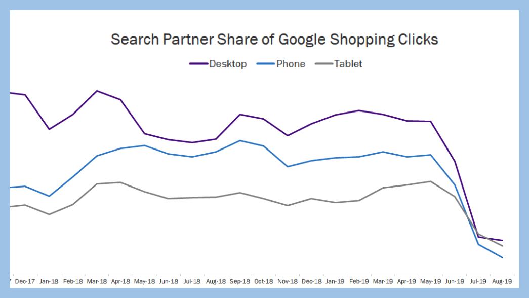 Con la pérdida de Yahoo y la búsqueda de imágenes, el tráfico de los socios de búsqueda de Google Shopping cae en picada