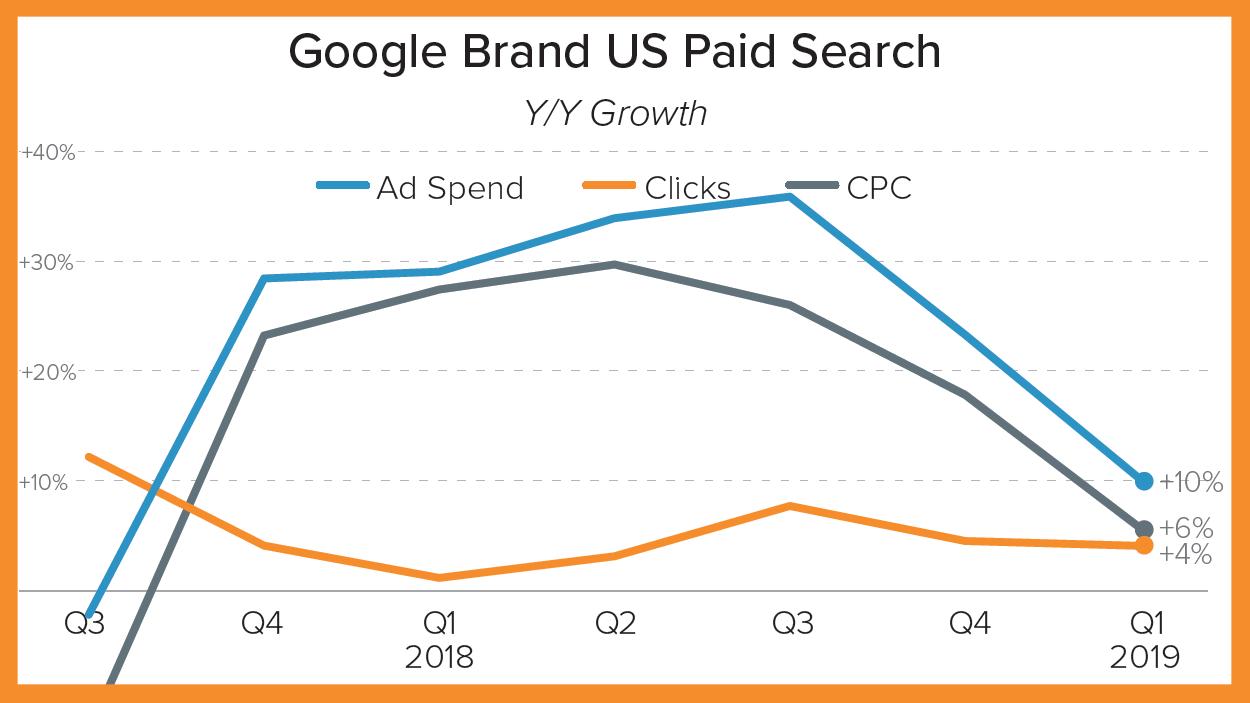 Sea inteligente, anunciantes.  Aquí le mostramos cómo abordar el aumento del CPC de marca de Google