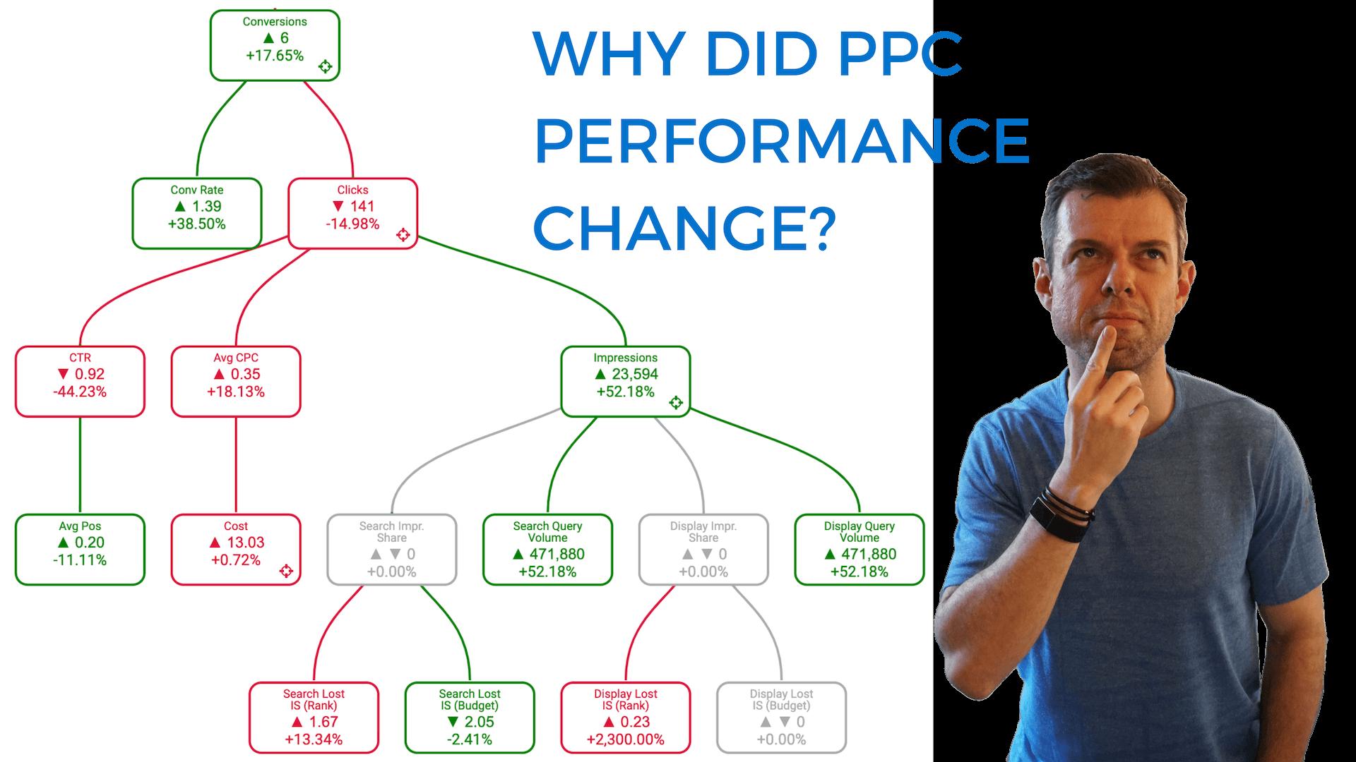 Cómo comprobar por qué cambió el rendimiento de PPC