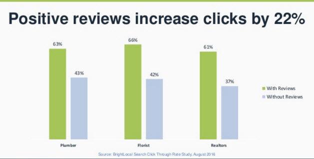 Las revisiones en línea aumentaron los clics en un 22% (Fuente: BrightLocal)
