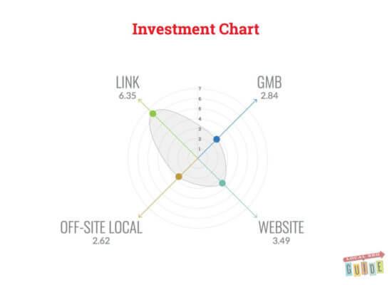 Gráfico que muestra dónde invertir su tiempo en la búsqueda local