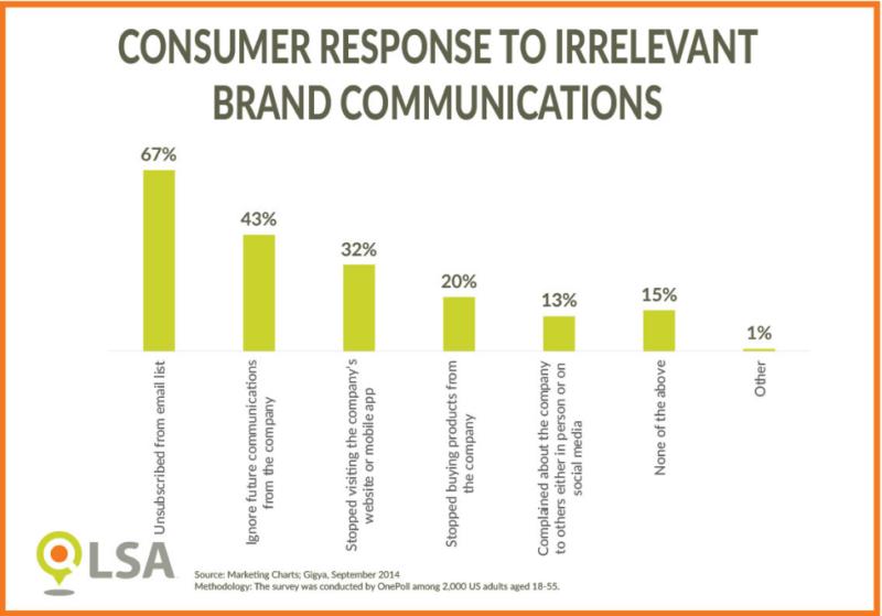 LSA: respuesta del consumidor a comunicaciones irrelevantes