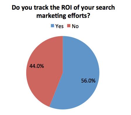Encuesta RevLocal