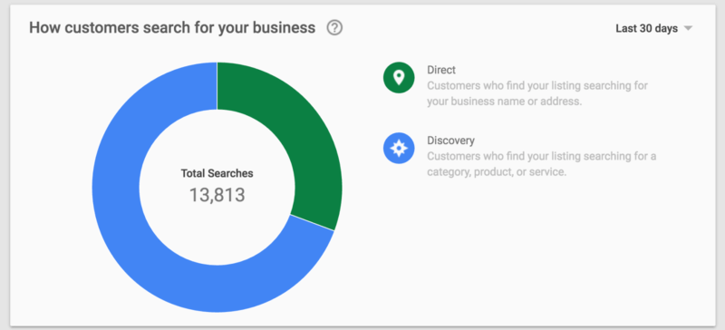 google-my-business-insights-direct