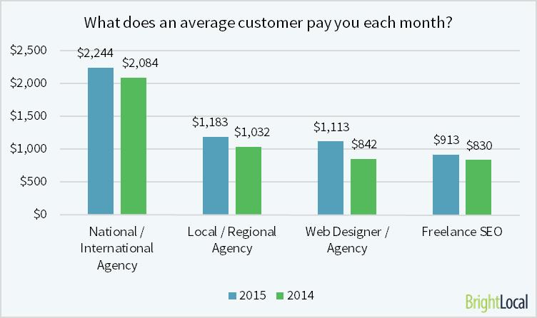 el cliente medio paga
