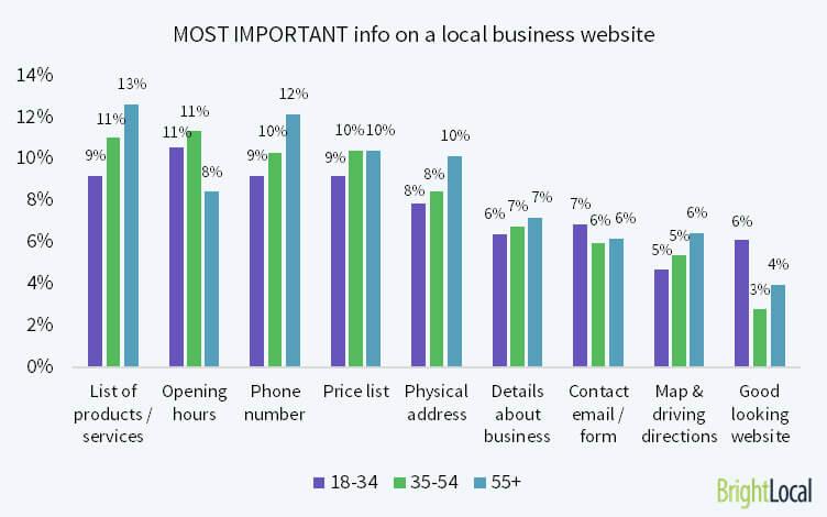 Información clave en el sitio web de una empresa local
