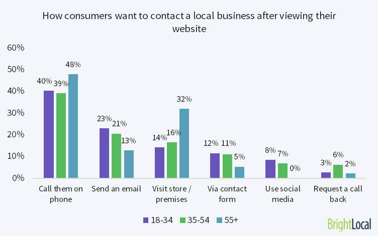 Cómo prefieren los consumidores ponerse en contacto con una empresa local