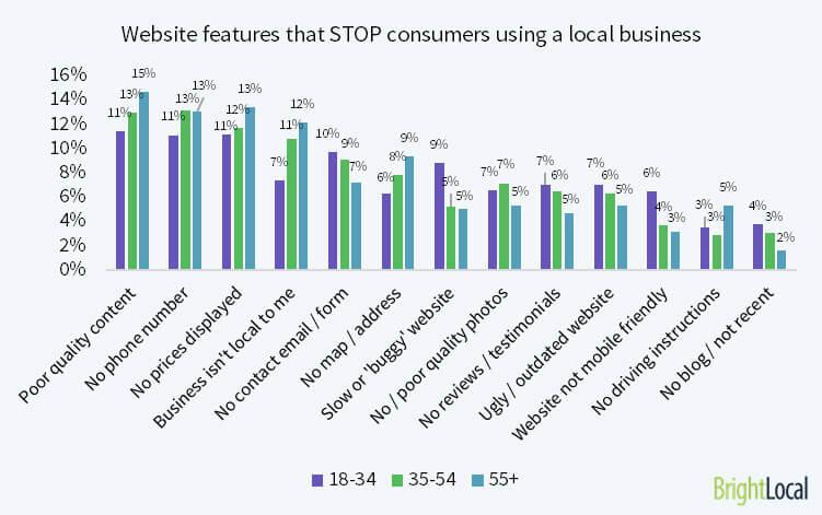 Problemas habituales en los sitios web de empresas locales