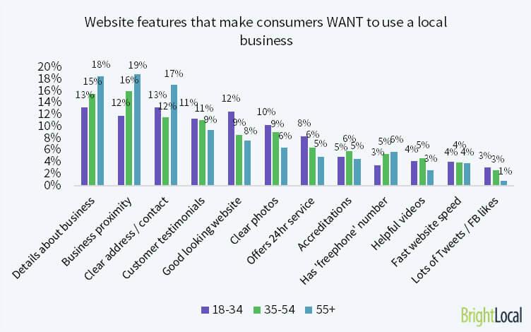 Factores del sitio web que hacen que los consumidores DESEAN utilizar un negocio local