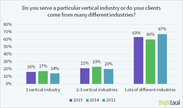 El 16% de los SEO sirven a una industria vertical en particular