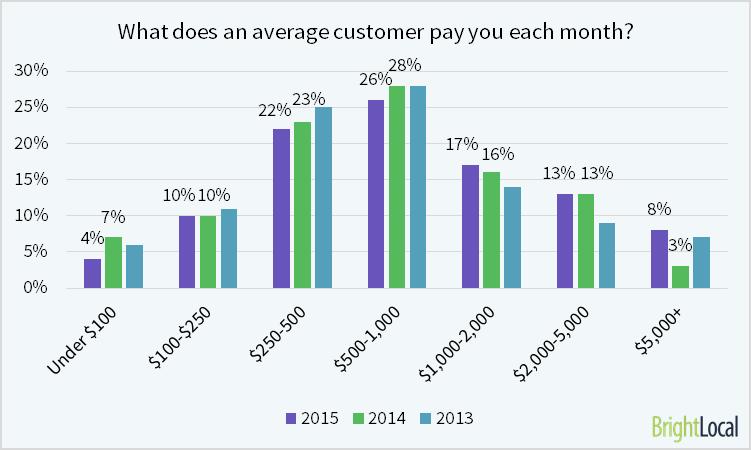 El cliente comercial local promedio paga $ 1,389 por mes