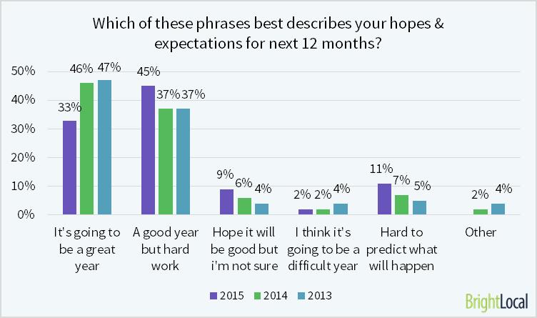 El 78% de los SEO creen que va a ser un año 'bueno' o 'genial'