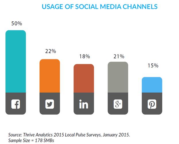 Uso de redes sociales por PYMES