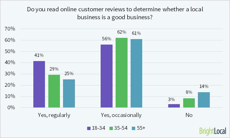 El 97% de los consumidores de entre 18 y 34 años lee reseñas de empresas locales en línea.
