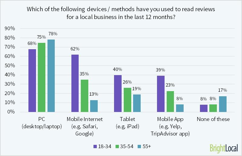 El 62% de los consumidores jóvenes ha leído reseñas en dispositivos móviles.