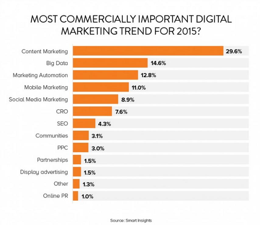gráfico de marketing de contenidos