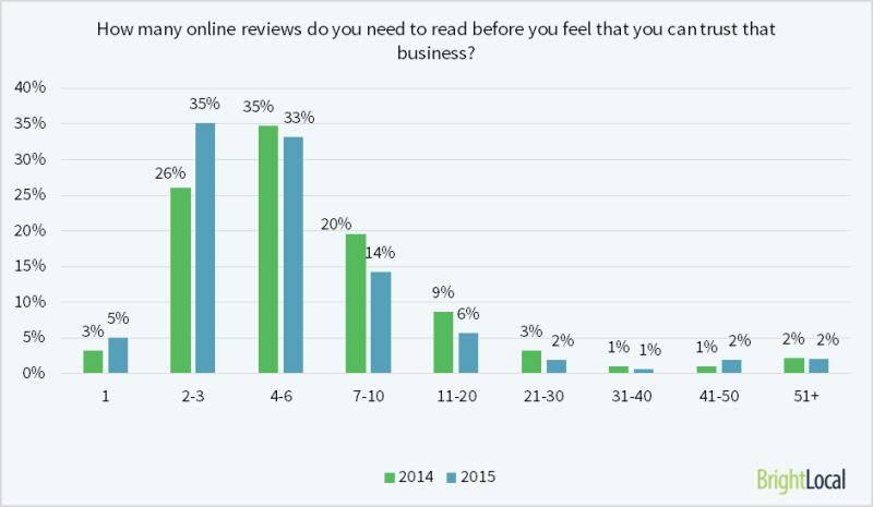 El 40% de los consumidores se forma una opinión leyendo 1-3 reseñas