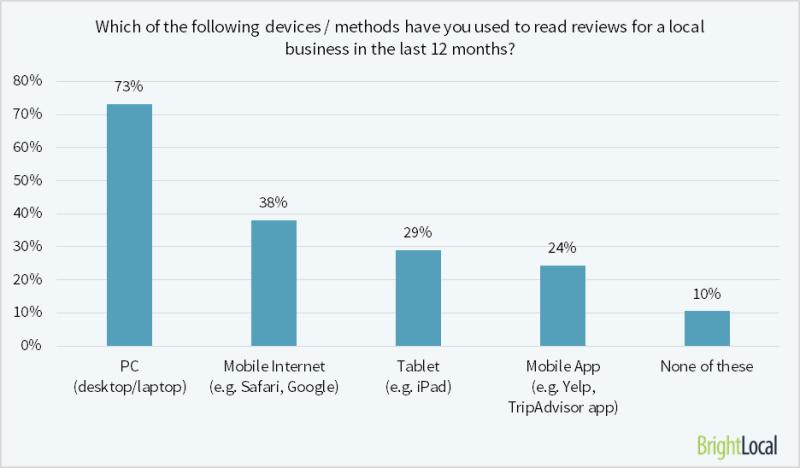 El 73% de los consumidores lee las reseñas en su PC, el dispositivo más popular con diferencia