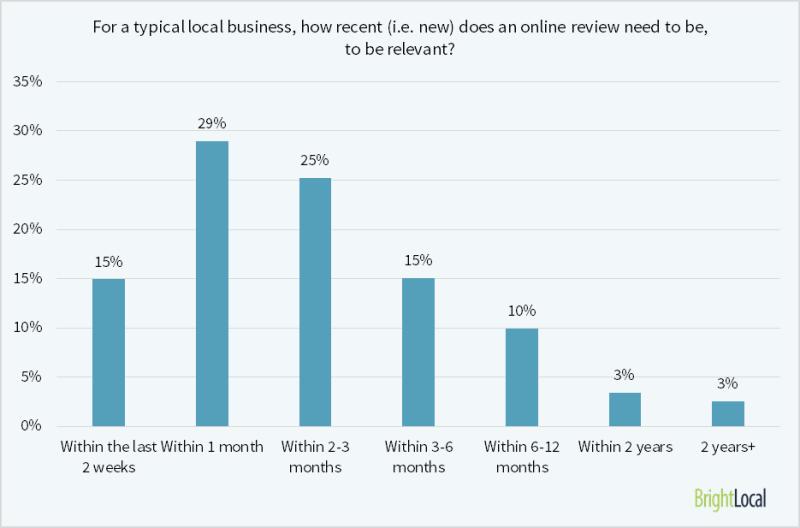 El 69% de los consumidores cree que las reseñas de más de 3 meses ya no son relevantes