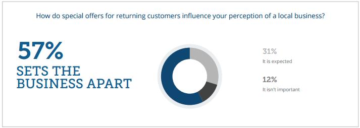 Fuente: Yodle Insights: lo que los consumidores quieren de las empresas locales