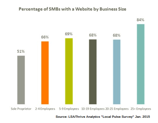 sitios web gráficos 4 smb
