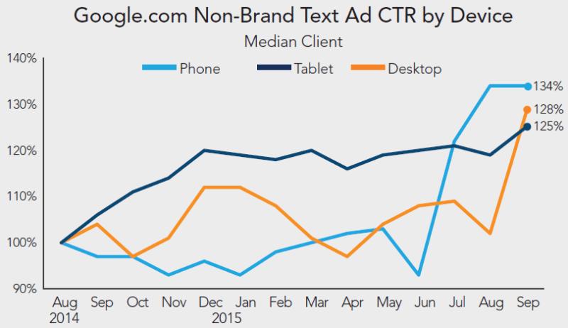 rkg-q3-2015-búsqueda-de-pago-google-text-ctr-por-dispositivo
