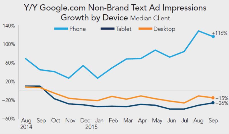 rkg-q3-2015-búsqueda-de-pago-crecimiento-de-impresiones-de-texto-de-google