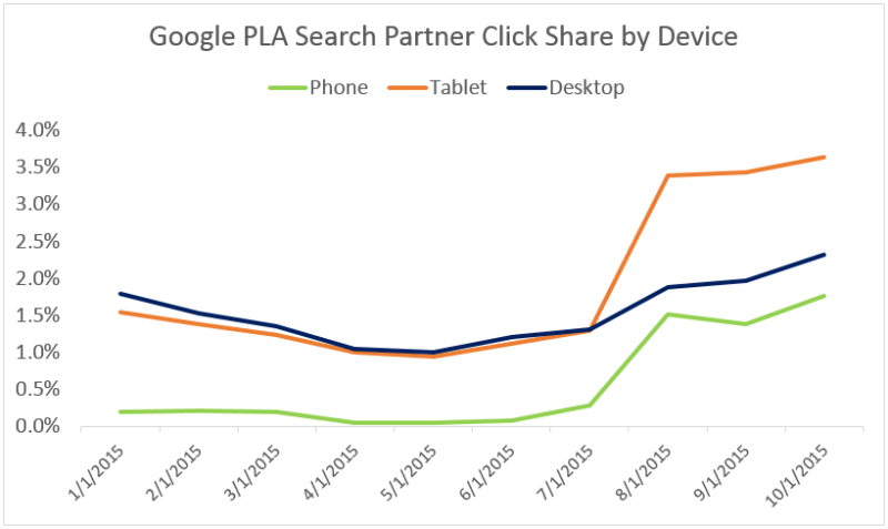 pla_search_partner_share_by_device