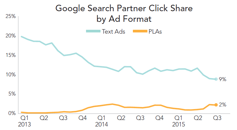 rkg-q3-2015-búsqueda-de-pago-google-partner-compartir-por-formato