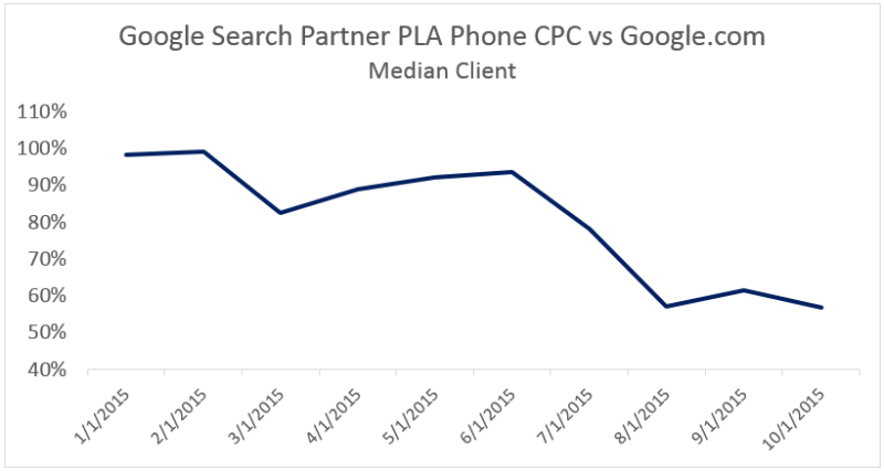 search_partner_vs_google_pla_cpc