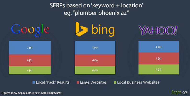 SERPs basados en palabras clave + términos de búsqueda de ubicación
