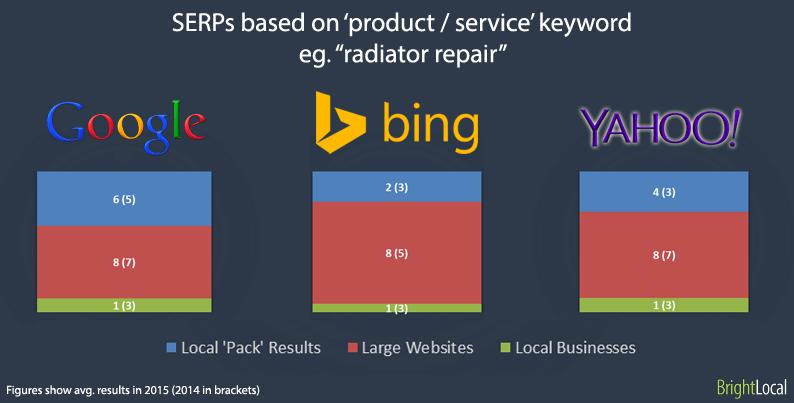 SERPs basados en términos de búsqueda de productos / servicios