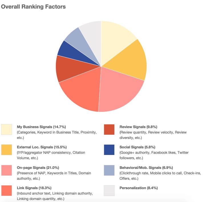 Gráfico de factores de clasificación de búsqueda local de 2014
