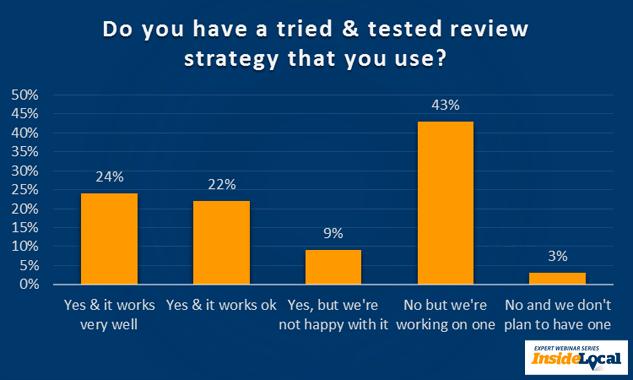 ¿Tiene una estrategia de revisión probada que utiliza?