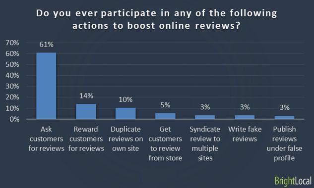 ¿Alguna vez participa en alguna de las siguientes acciones para impulsar las reseñas en línea?