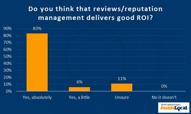 ¿Crees que la gestión de reseñas / reputación ofrece un buen retorno de la inversión?