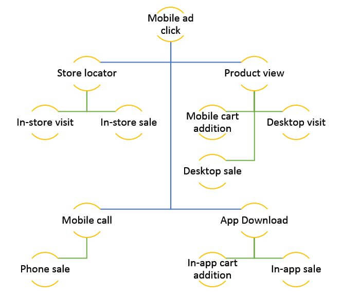 Ejemplos de acciones móviles