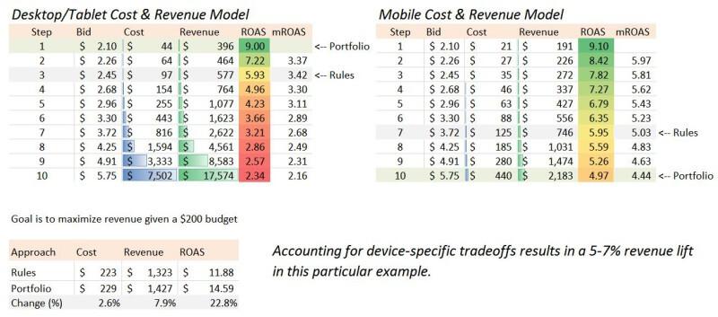 Compensación de ingresos por dispositivo